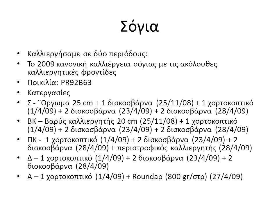 Σόγια Καλλιεργήσαμε σε δύο περιόδους: