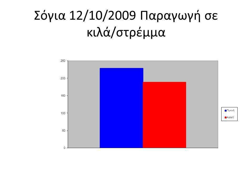 Σόγια 12/10/2009 Παραγωγή σε κιλά/στρέμμα