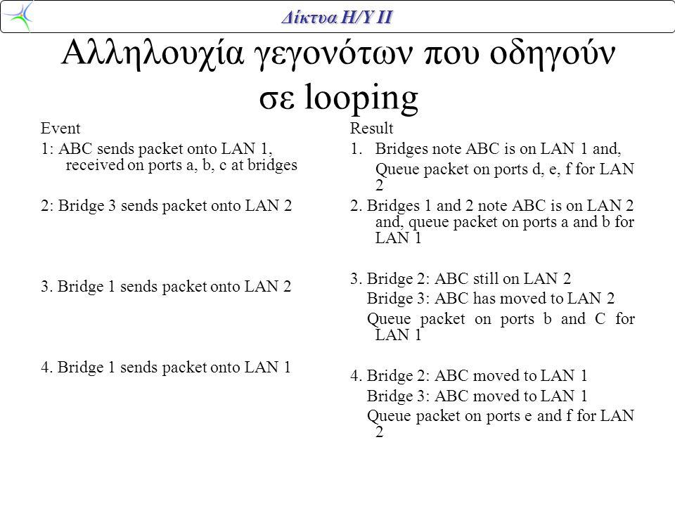 Αλληλουχία γεγονότων που οδηγούν σε looping