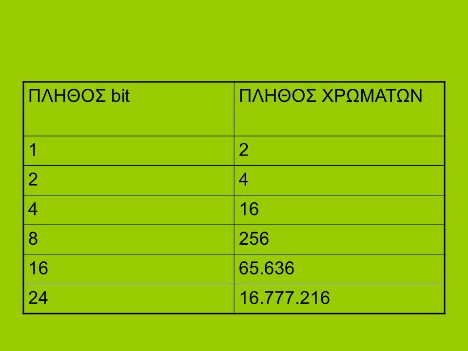 ΠΛΗΘΟΣ bit ΠΛΗΘΟΣ ΧΡΩΜΑΤΩΝ 1 2 4 16 8 256 65.636 24 16.777.216