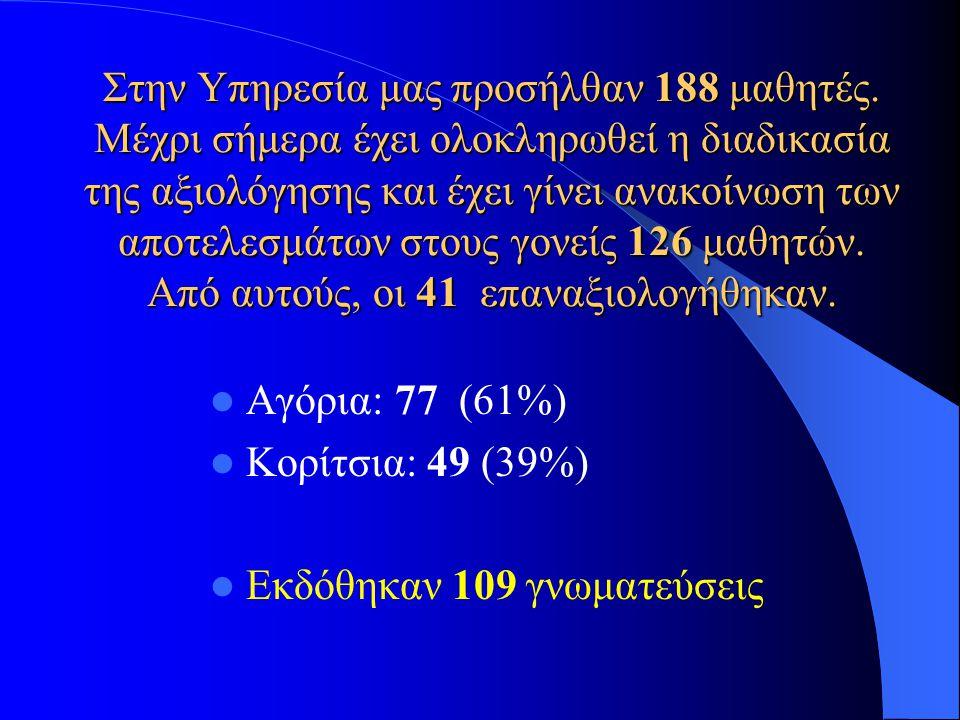 Στην Υπηρεσία μας προσήλθαν 188 μαθητές