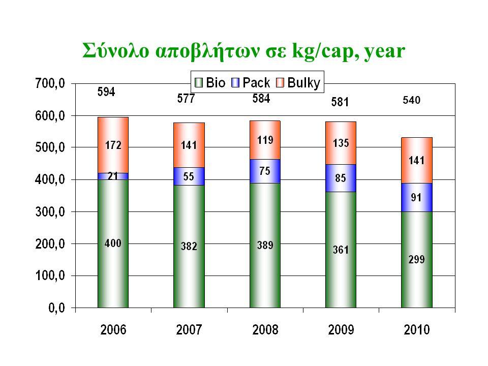Σύνολο αποβλήτων σε kg/cap, year