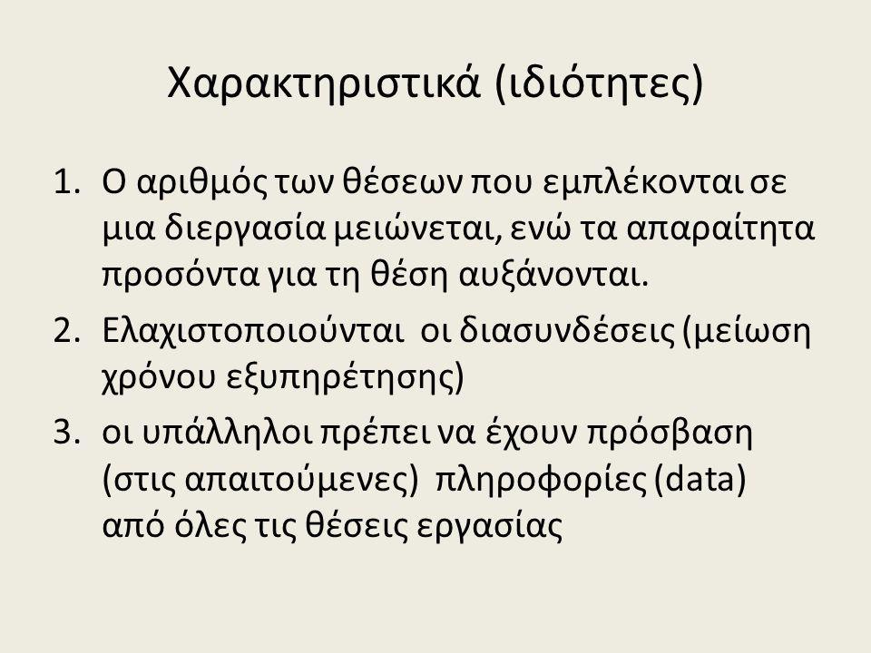 Χαρακτηριστικά (ιδιότητες)
