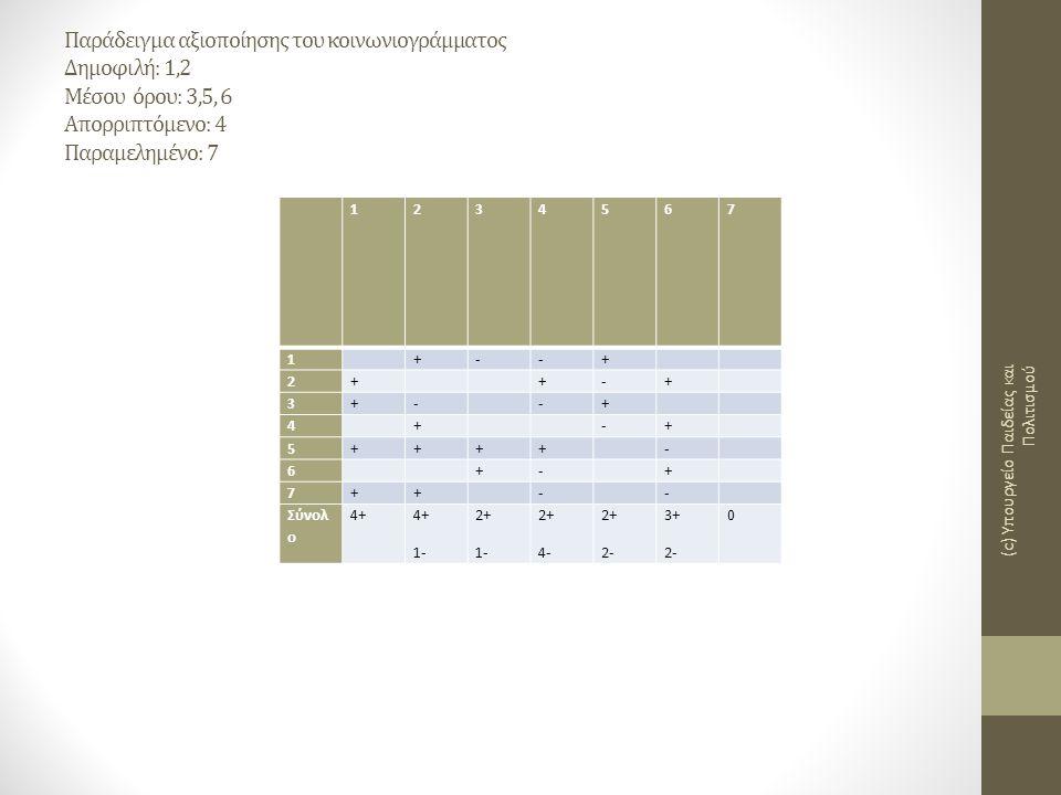 Παράδειγμα αξιοποίησης του κοινωνιογράμματος Δημοφιλή: 1,2 Μέσου όρου: 3,5, 6 Απορριπτόμενο: 4 Παραμελημένο: 7