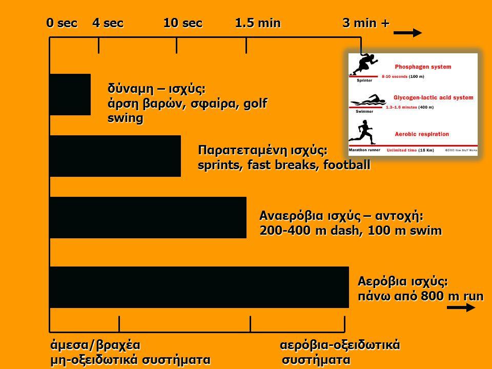0 sec 4 sec 10 sec 1.5 min 3 min + δύναμη – ισχύς: άρση βαρών, σφαίρα, golf swing.