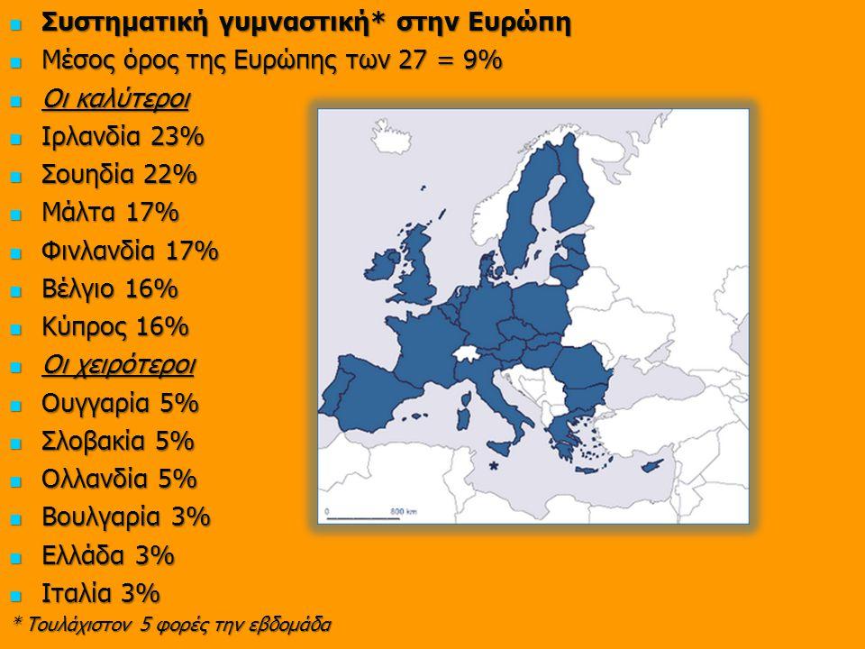Συστηματική γυμναστική* στην Ευρώπη Μέσος όρος της Ευρώπης των 27 = 9%