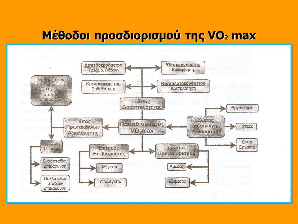 Μέθοδοι προσδιορισμού της VΟ2 max