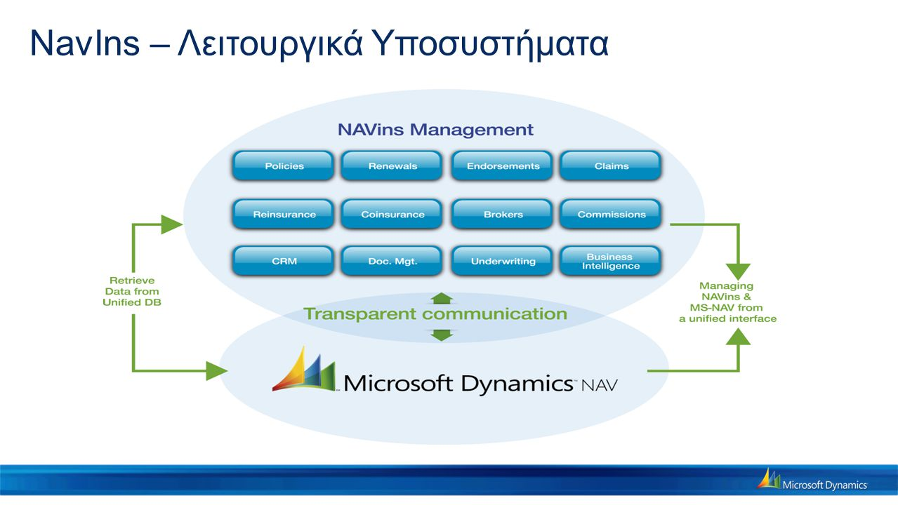 NavIns – Λειτουργικά Υποσυστήματα