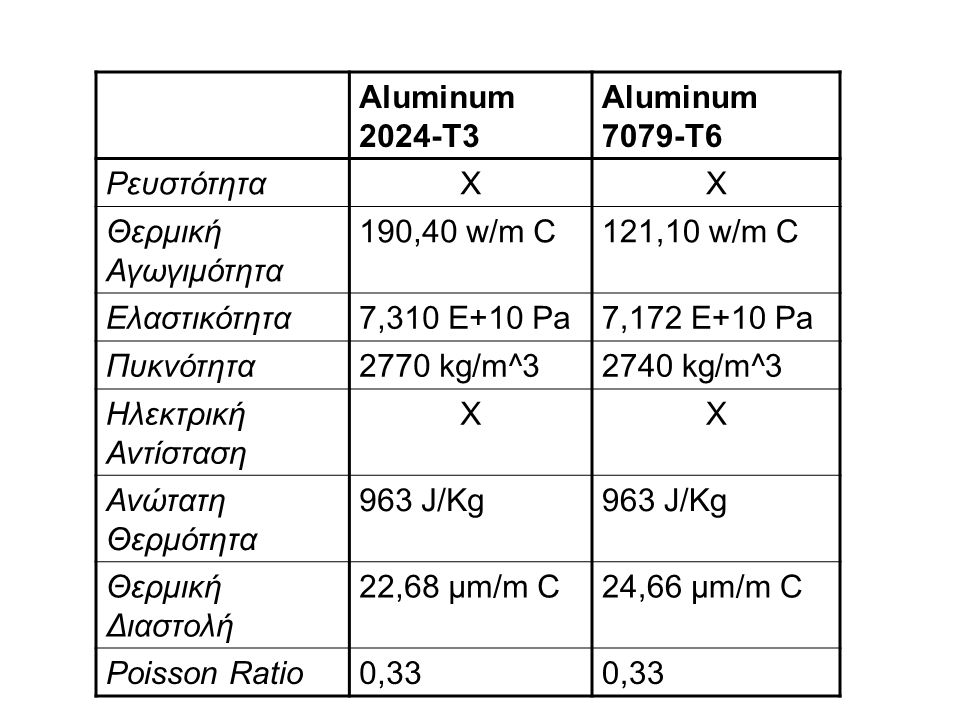 Aluminum 2024-T3 Aluminum 7079-T6. Ρευστότητα. X. Θερμική Αγωγιμότητα. 190,40 w/m C. 121,10 w/m C.