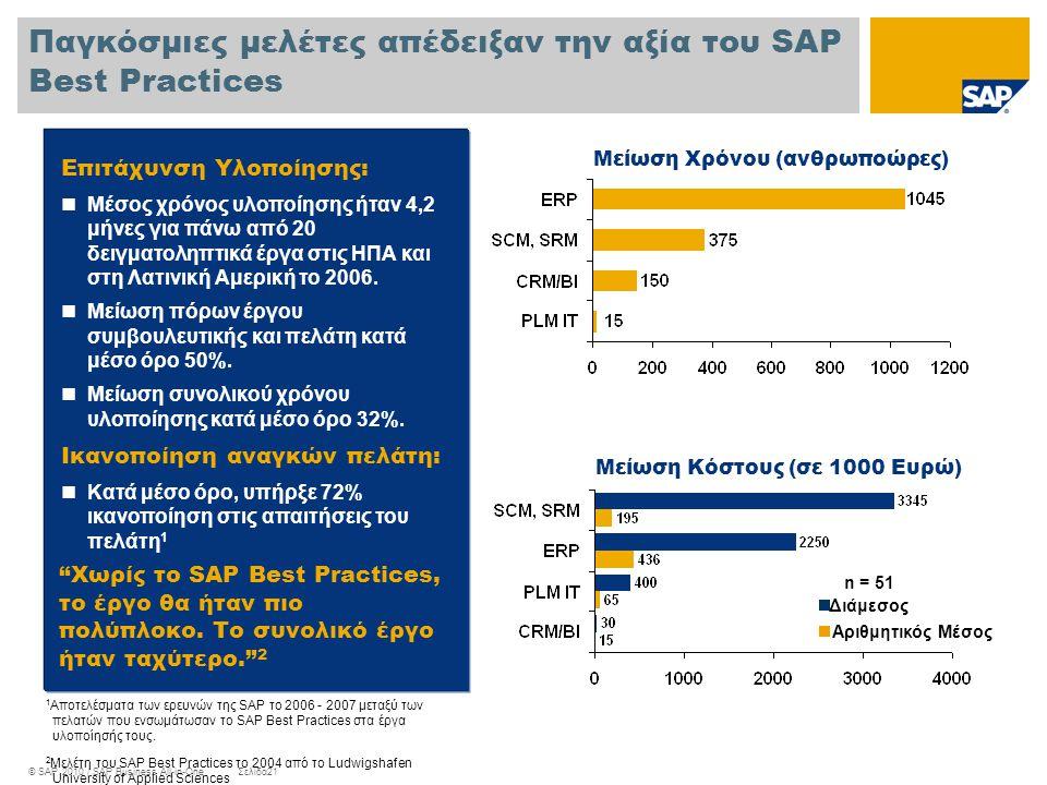 Παγκόσμιες μελέτες απέδειξαν την αξία του SAP Best Practices