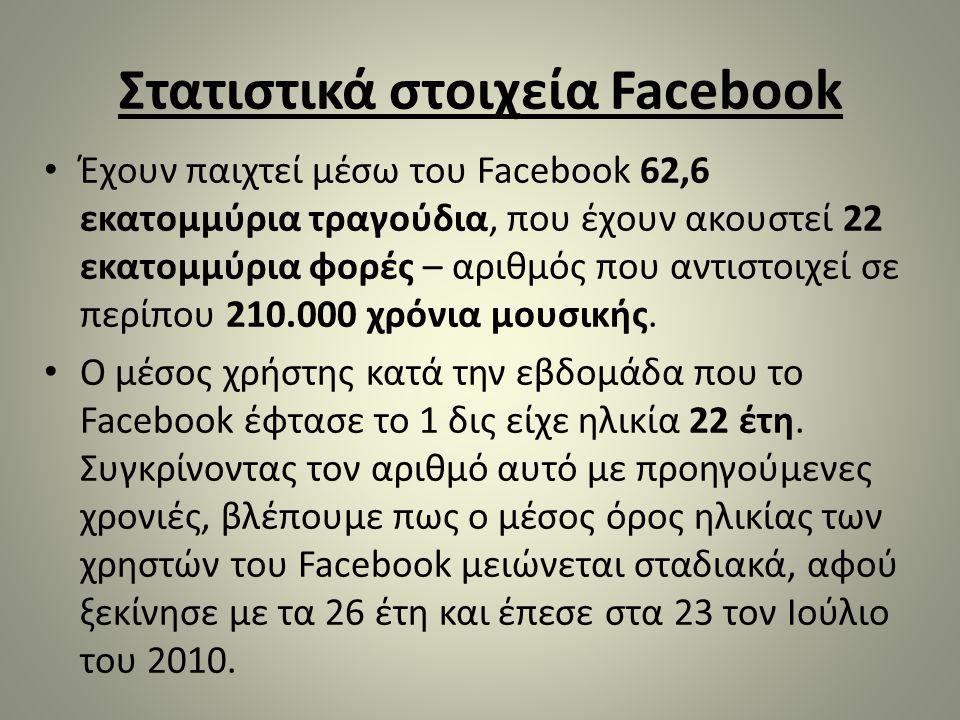 Στατιστικά στοιχεία Facebook