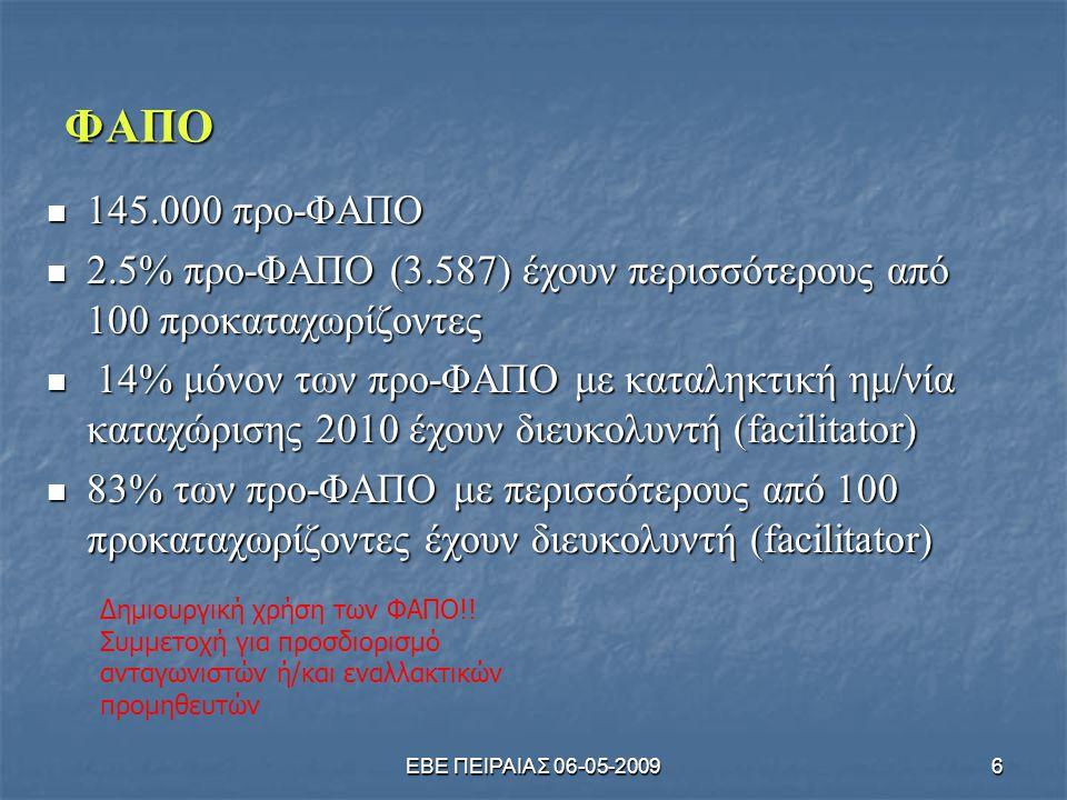 ΦΑΠΟ 145.000 προ-ΦΑΠΟ. 2.5% προ-ΦΑΠΟ (3.587) έχουν περισσότερους από 100 προκαταχωρίζοντες.
