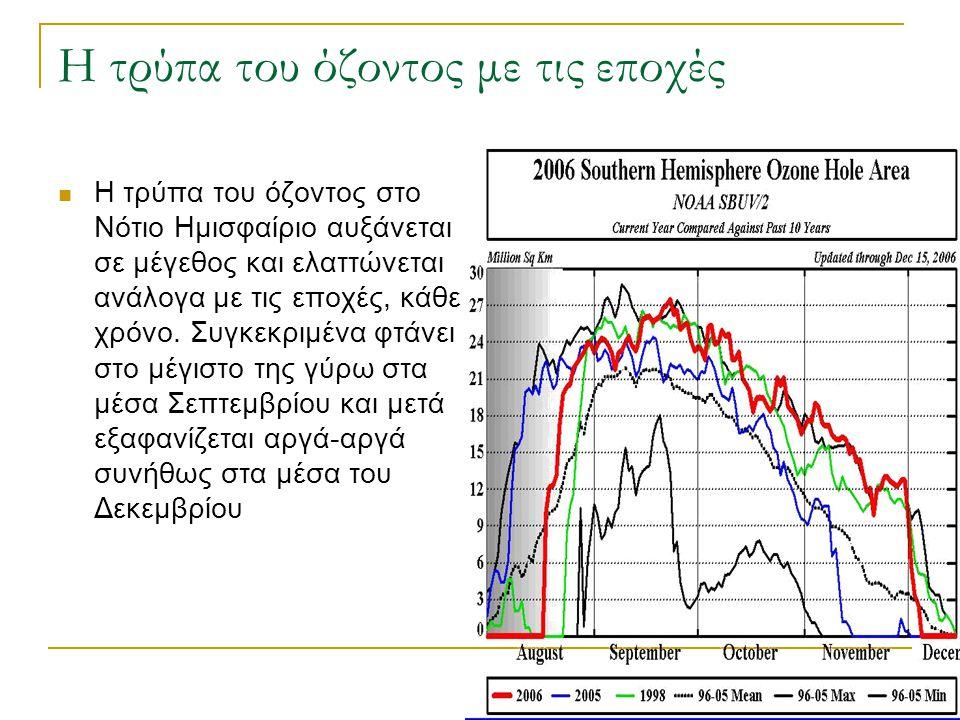 Η τρύπα του όζοντος με τις εποχές