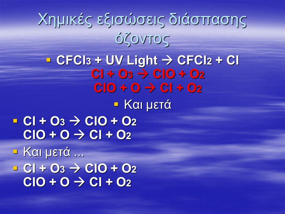 Χημικές εξισώσεις διάσπασης όζοντος