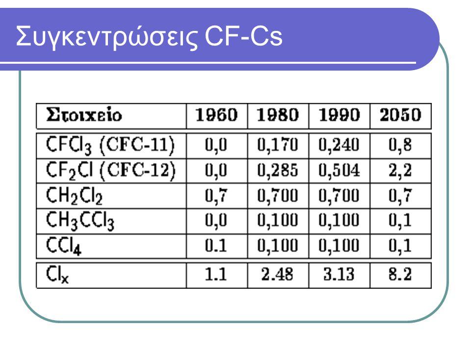 Συγκεντρώσεις CF-Cs