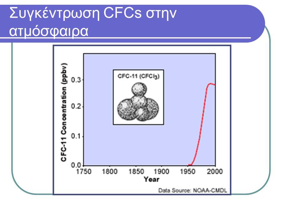 Συγκέντρωση CFCs στην ατμόσφαιρα