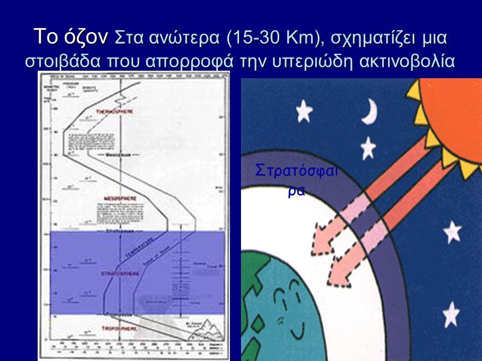 Το όζον Στα ανώτερα (15-30 Km), σχηματίζει μια στοιβάδα που απορροφά την υπεριώδη ακτινοβολία