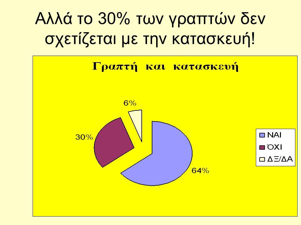 Αλλά το 30% των γραπτών δεν σχετίζεται με την κατασκευή!