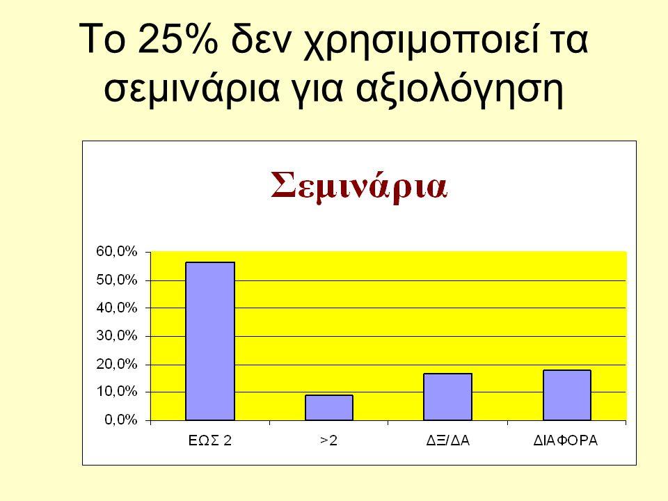 Το 25% δεν χρησιμοποιεί τα σεμινάρια για αξιολόγηση