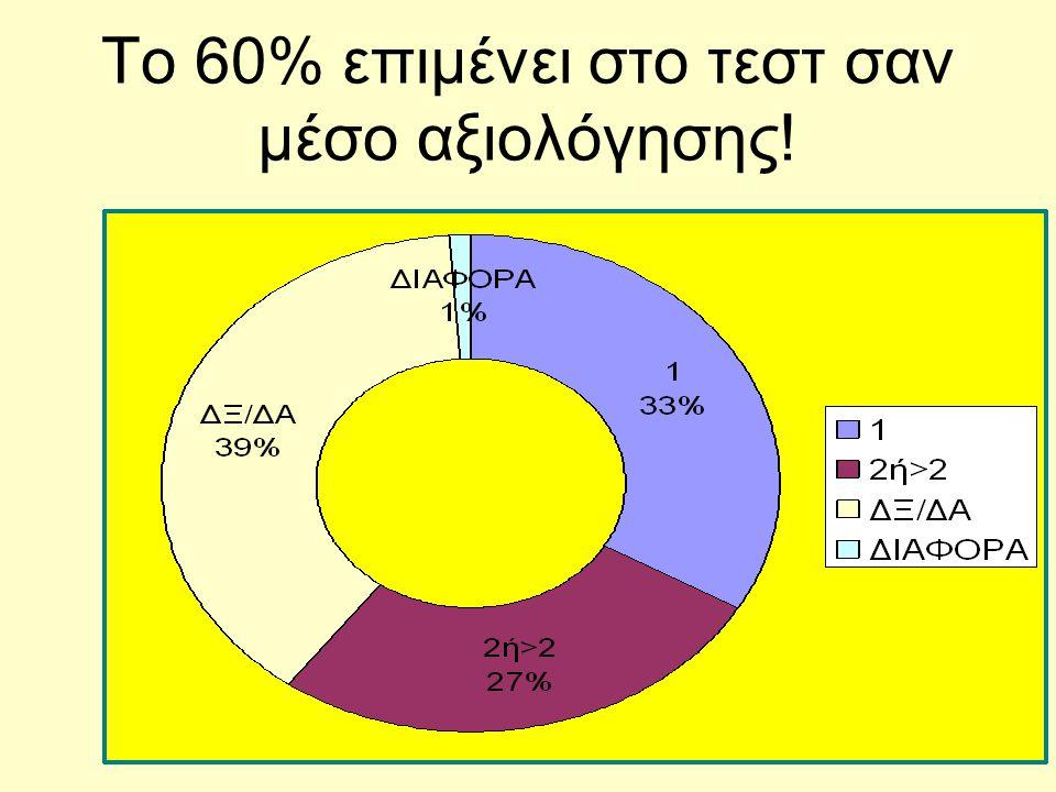 Το 60% επιμένει στο τεστ σαν μέσο αξιολόγησης!