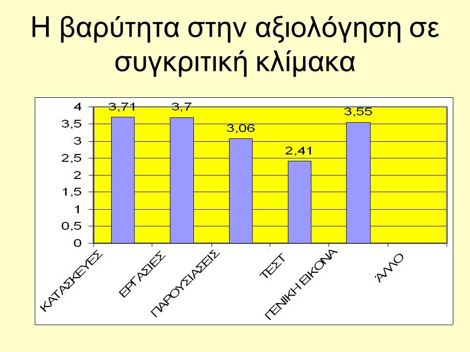 Η βαρύτητα στην αξιολόγηση σε συγκριτική κλίμακα