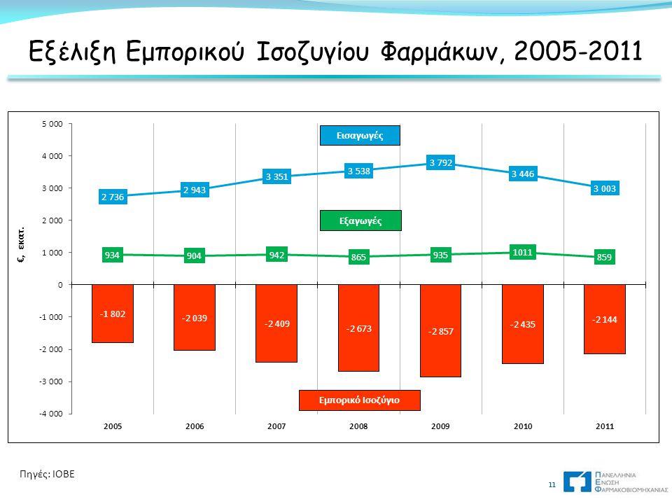 Εξέλιξη Εμπορικού Ισοζυγίου Φαρμάκων, 2005-2011