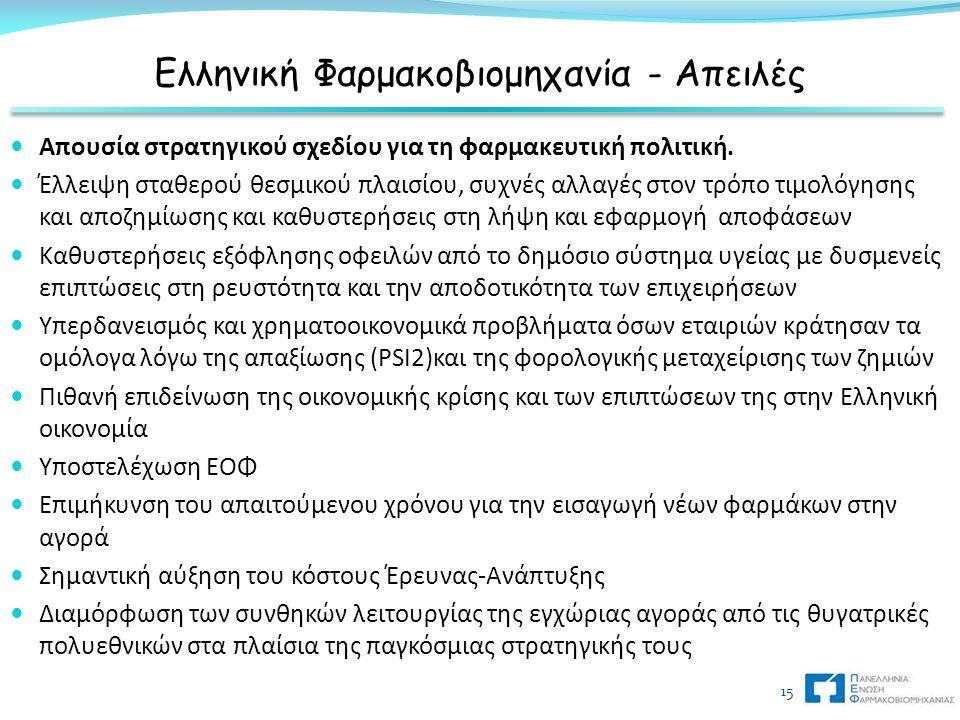 Ελληνική Φαρμακοβιομηχανία - Απειλές