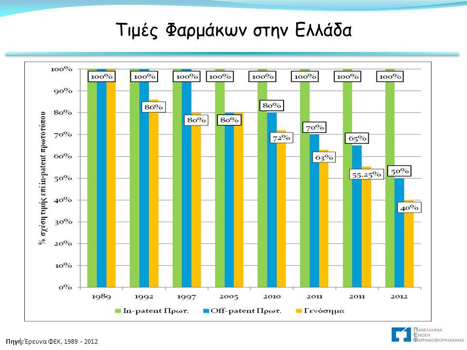 Τιμές Φαρμάκων στην Ελλάδα