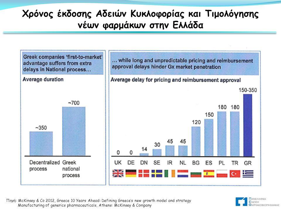 Χρόνος έκδοσης Αδειών Κυκλοφορίας και Τιμολόγησης νέων φαρμάκων στην Ελλάδα