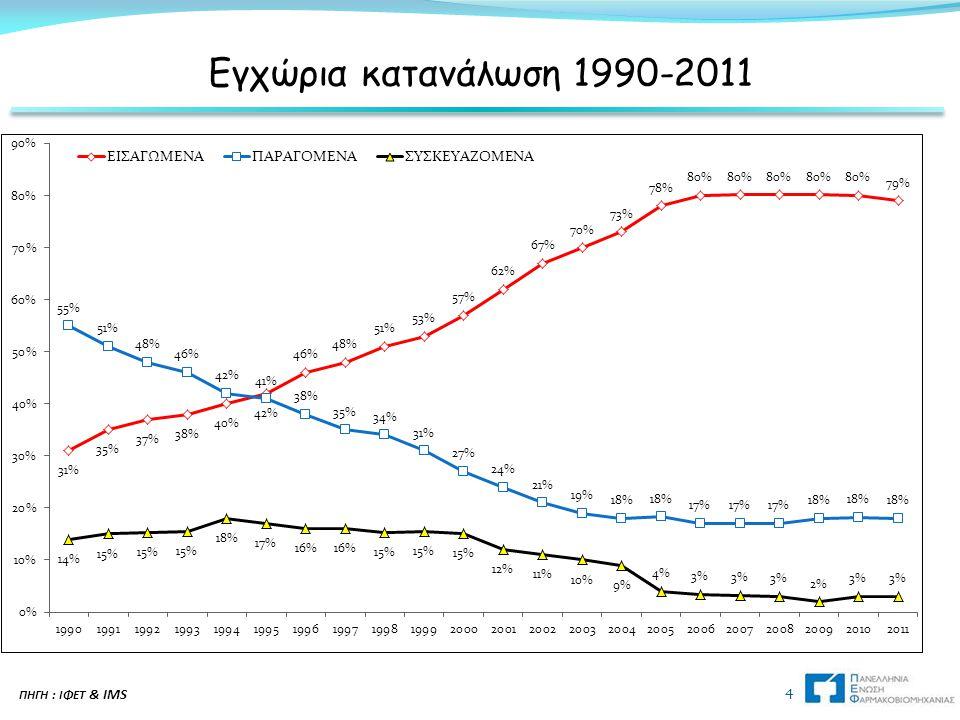 Εγχώρια κατανάλωση 1990-2011 ΠΗΓΗ : ΙΦΕΤ & IMS