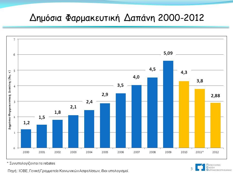 Δημόσια Φαρμακευτική Δαπάνη 2000-2012