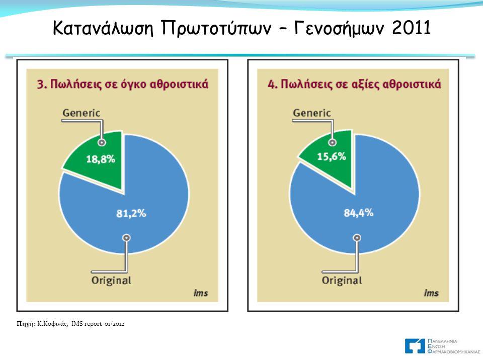 Κατανάλωση Πρωτοτύπων – Γενοσήμων 2011
