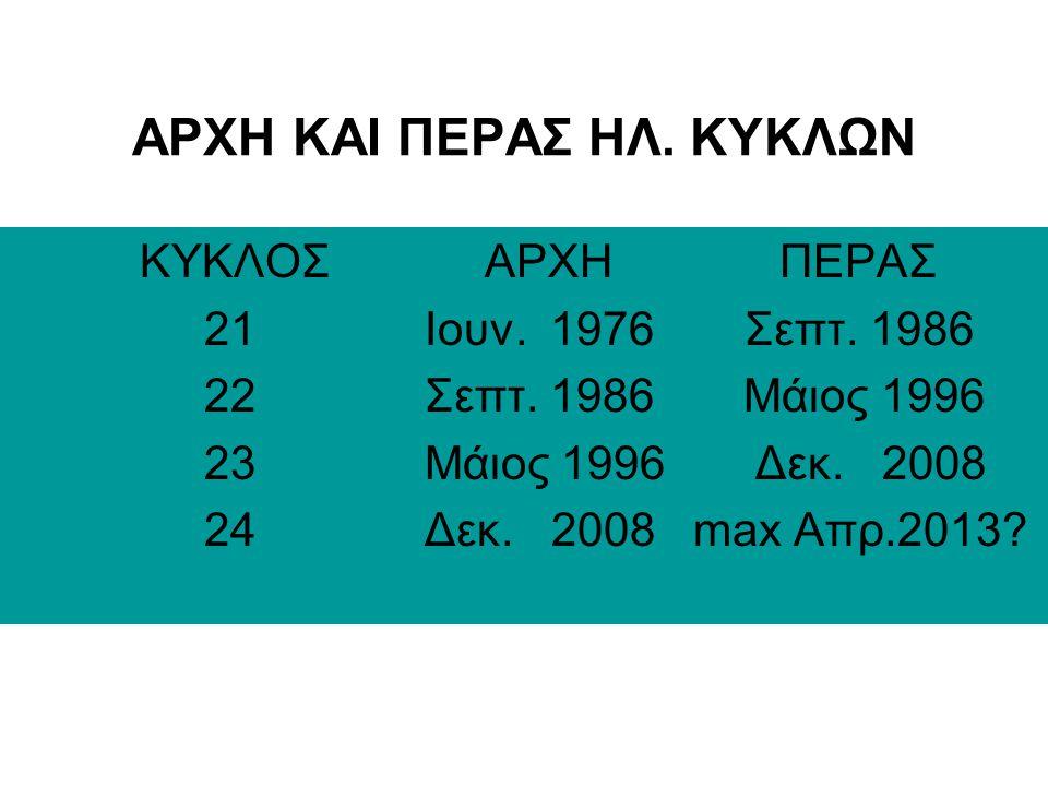 ΑΡΧΗ ΚΑΙ ΠΕΡΑΣ ΗΛ. ΚΥΚΛΩΝ
