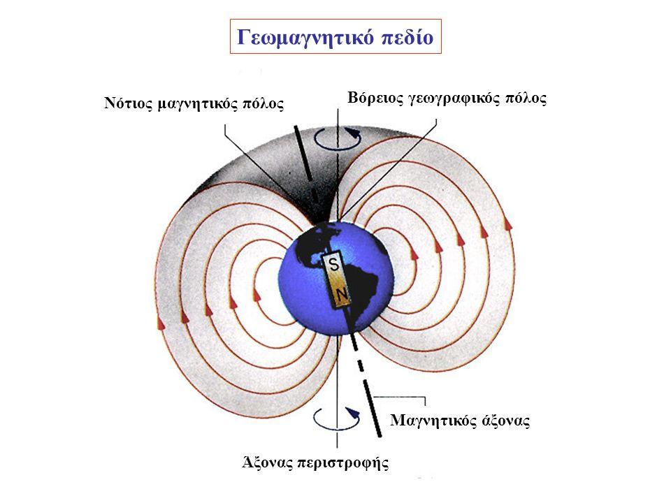 Γεωμαγνητικό πεδίο Βόρειος γεωγραφικός πόλος Νότιος μαγνητικός πόλος
