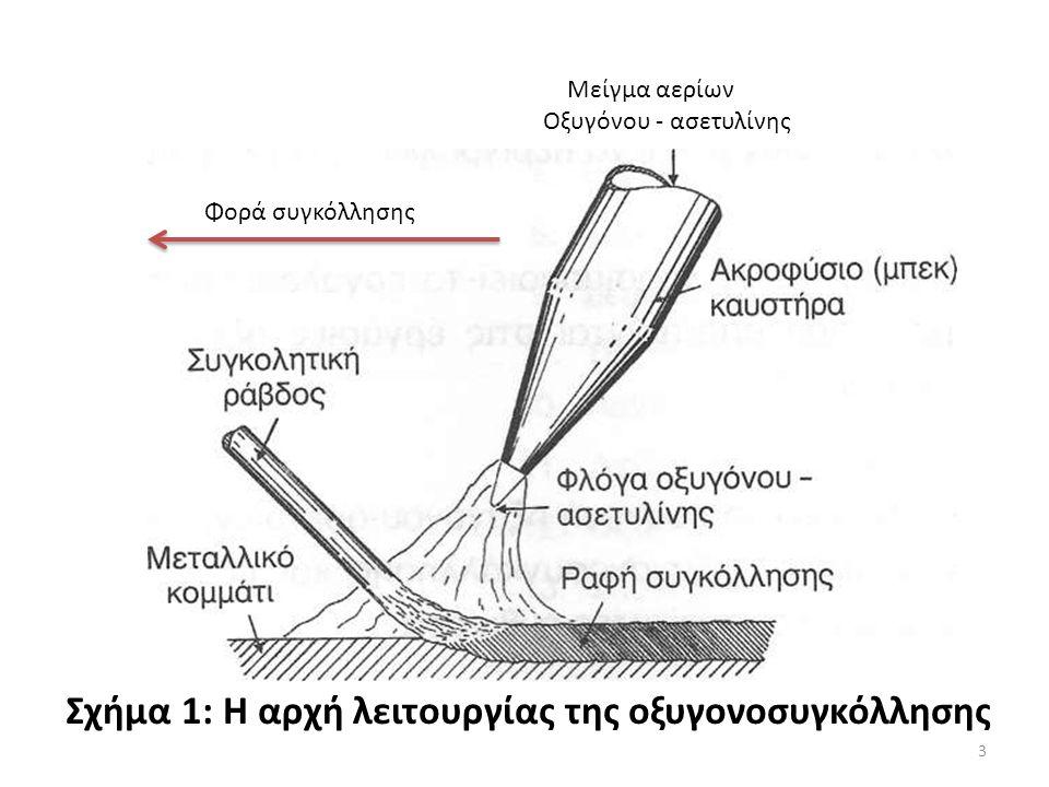 Σχήμα 1: Η αρχή λειτουργίας της οξυγονοσυγκόλλησης