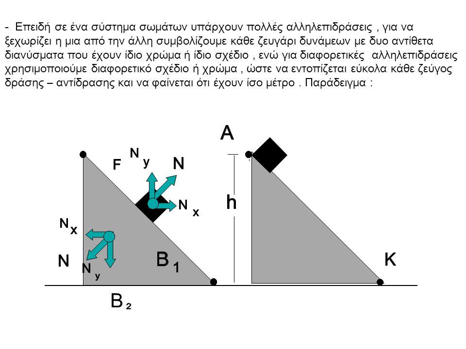 - Επειδή σε ένα σύστημα σωμάτων υπάρχουν πολλές αλληλεπιδράσεις , για να ξεχωρίζει η μια από την άλλη συμβολίζουμε κάθε ζευγάρι δυνάμεων με δυο αντίθετα διανύσματα που έχουν ίδιο χρώμα ή ίδιο σχέδιο , ενώ για διαφορετικές αλληλεπιδράσεις χρησιμοποιούμε διαφορετικό σχέδιο ή χρώμα , ώστε να εντοπίζεται εύκολα κάθε ζεύγος δράσης – αντίδρασης και να φαίνεται ότι έχουν ίσο μέτρο .