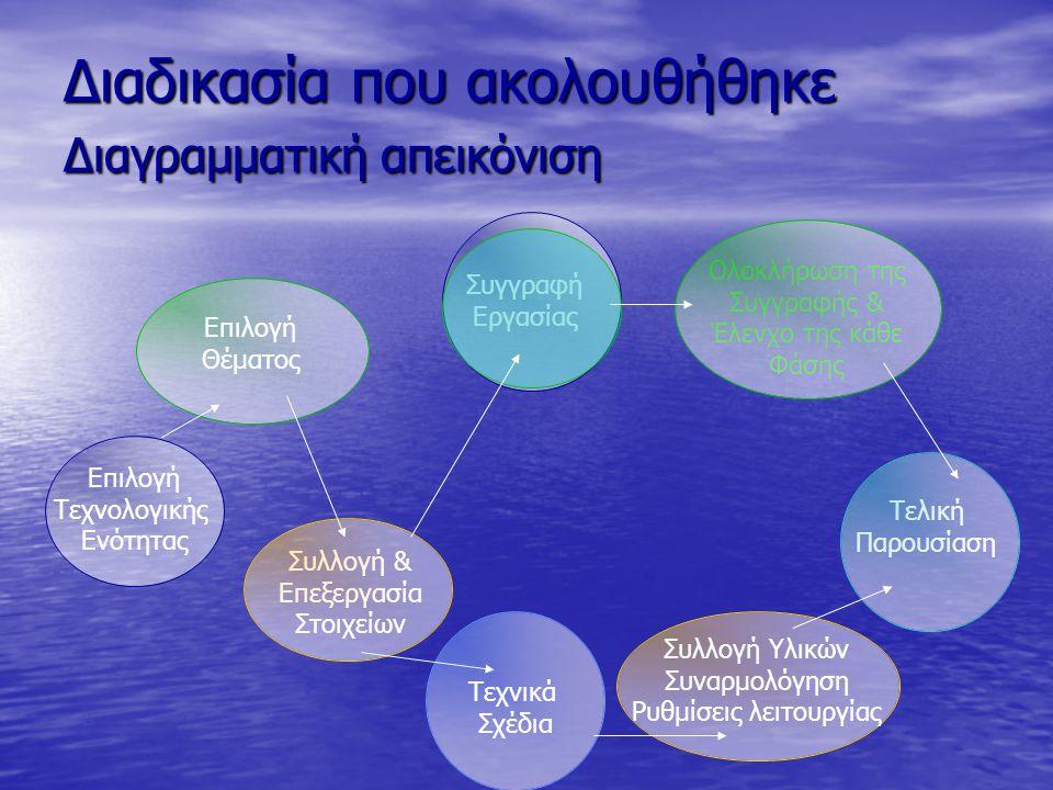Διαδικασία που ακολουθήθηκε Διαγραμματική απεικόνιση