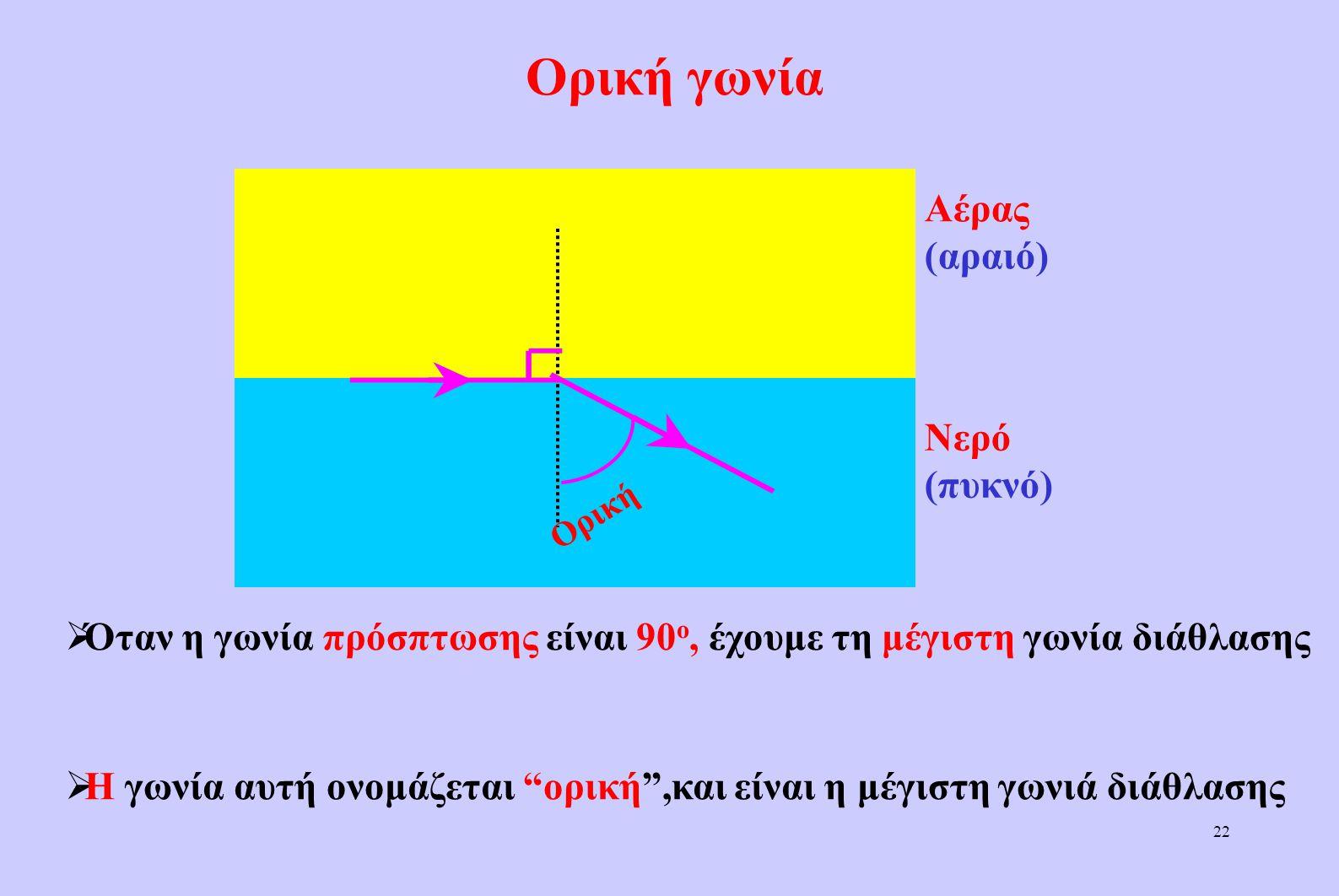Ορική γωνία Αέρας (αραιό) Νερό (πυκνό)
