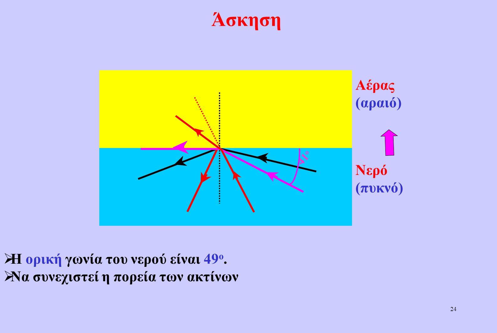 Άσκηση Αέρας (αραιό) Νερό (πυκνό) Η ορική γωνία του νερού είναι 49ο.
