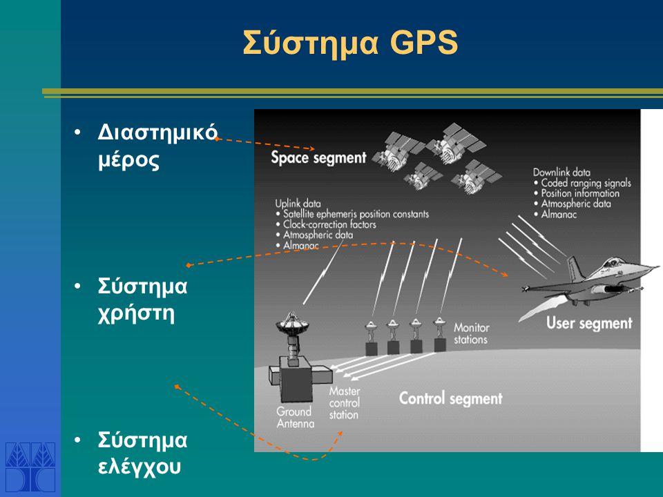 Σύστημα GPS Διαστημικό μέρος Σύστημα χρήστη Σύστημα ελέγχου