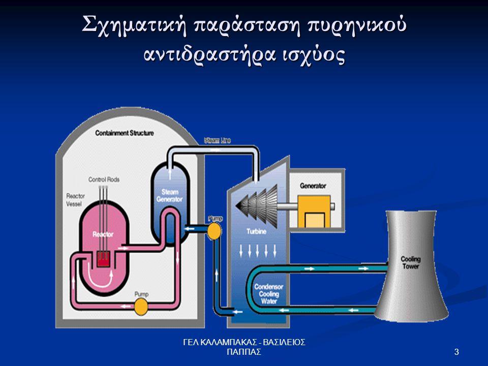 Σχηματική παράσταση πυρηνικού αντιδραστήρα ισχύος