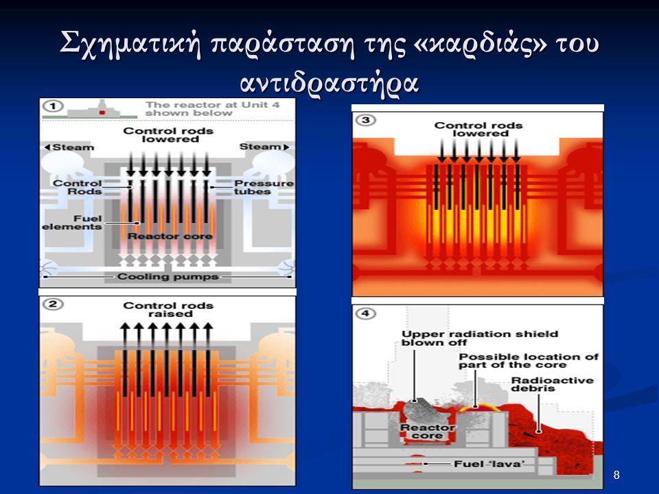 Σχηματική παράσταση της «καρδιάς» του αντιδραστήρα