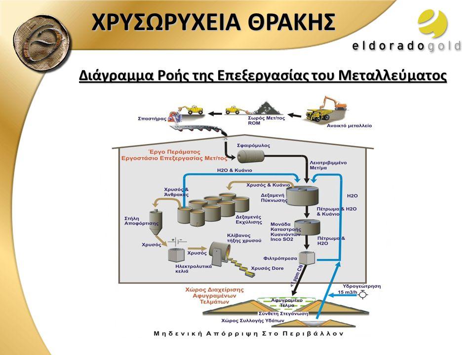 Διάγραμμα Ροής της Επεξεργασίας του Μεταλλεύματος