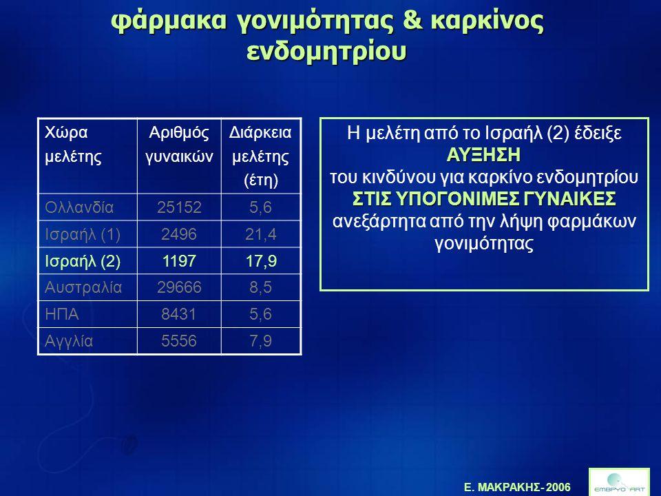 φάρμακα γονιμότητας & καρκίνος ενδομητρίου