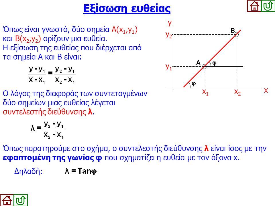Εξίσωση ευθείας y x x1 y1 x2 y2