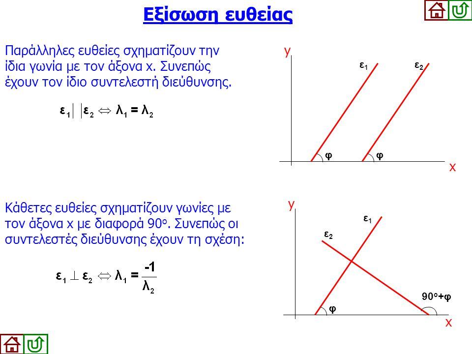 Εξίσωση ευθείας Παράλληλες ευθείες σχηματίζουν την ίδια γωνία με τον άξονα x. Συνεπώς έχουν τον ίδιο συντελεστή διεύθυνσης.