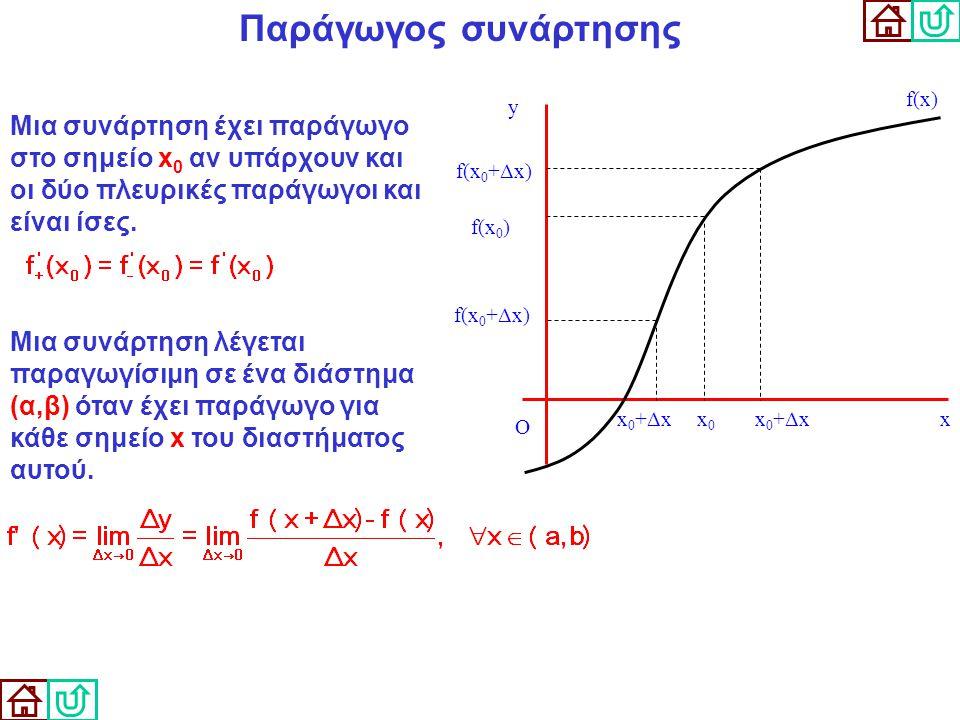Παράγωγος συνάρτησης O. x. y. f(x) x0. x0+Δx. f(x0) f(x0+Δx)