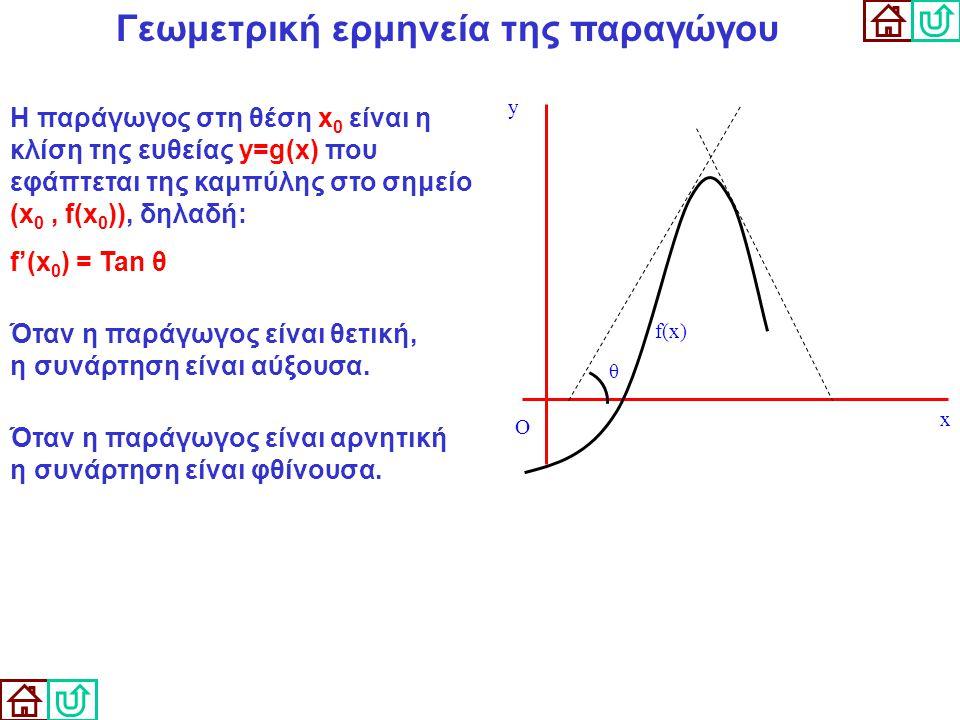 Γεωμετρική ερμηνεία της παραγώγου