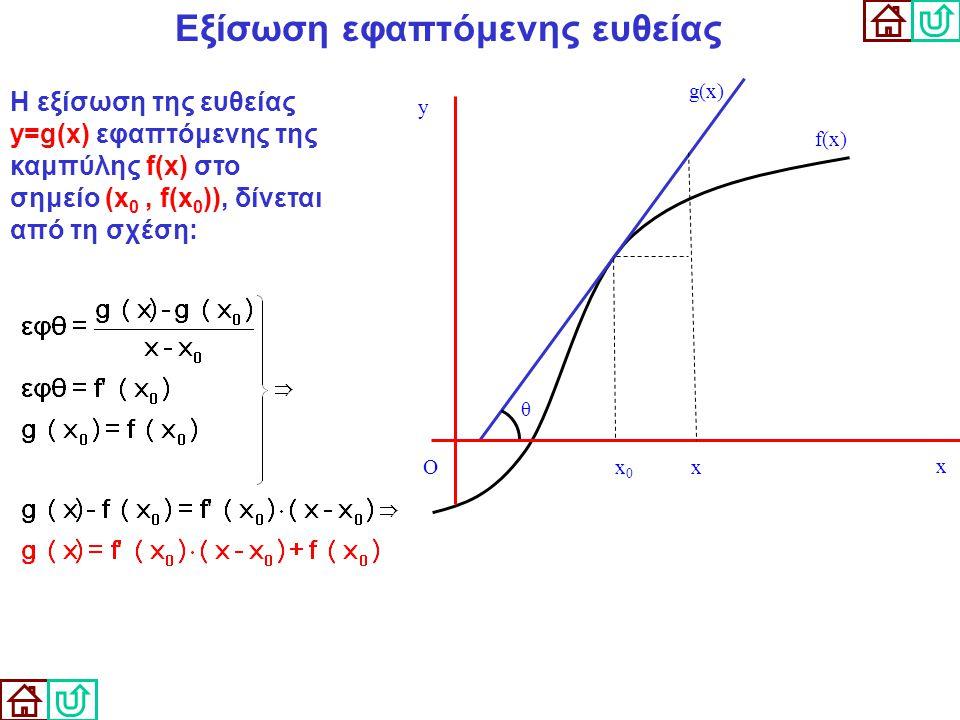 Εξίσωση εφαπτόμενης ευθείας