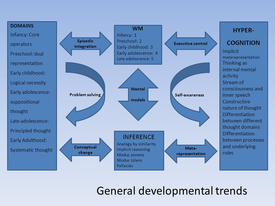 General developmental trends